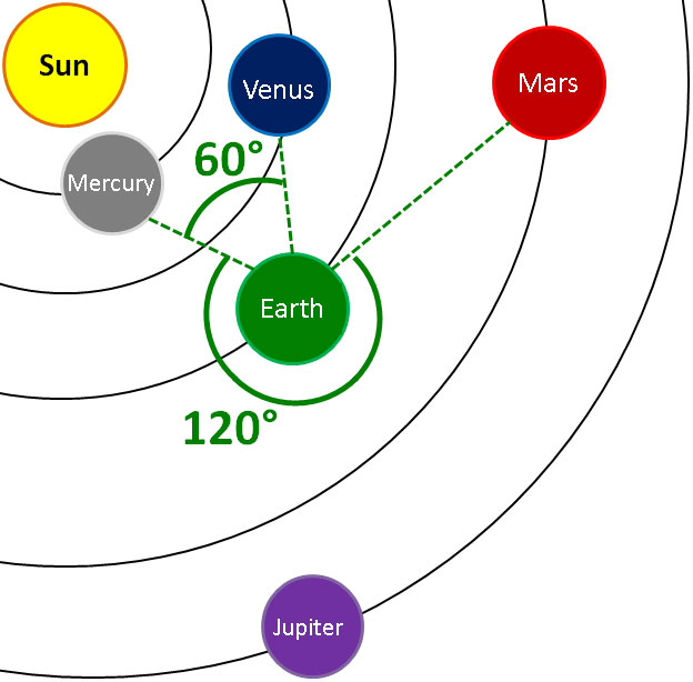 aspected meaning vedic astrology